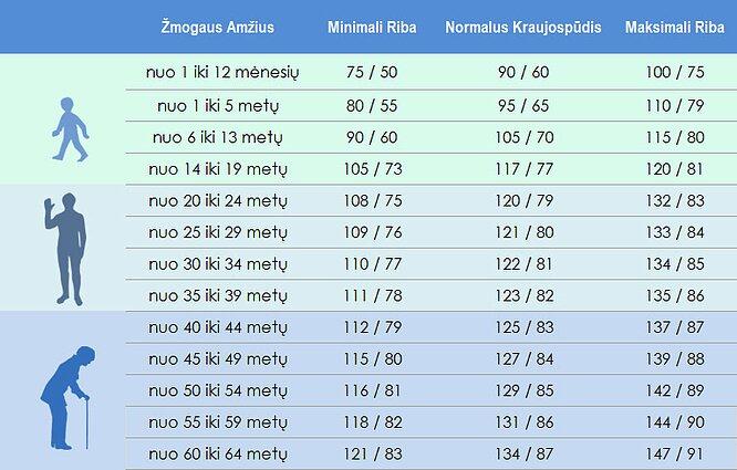 diastolinis spaudimas zemas)