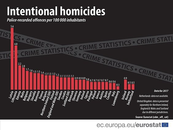 Intentional homicides in the EU